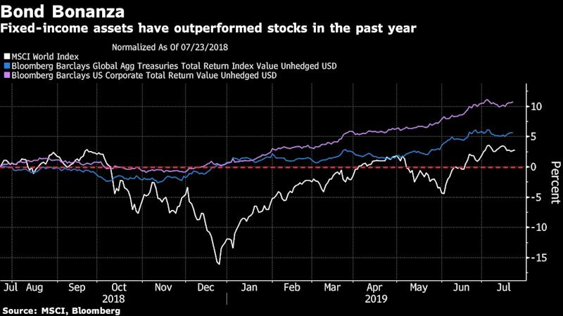 """(Bloomberg) -- Citi Private Bank is advising its wealthiest customers to put more money into U.S. investment-grade corporate bonds and bank loans, while staying underweight government debt and equities.The Citigroup unit that caters for clients with a minimum $10 million also favors emerging-market bonds, which are likely to benefit as the Federal Reserve cuts interest rates, said Roger Bacon, head of investments Asia Pacific based in Hong Kong.""""Extending duration is something the clients are very focused on,"""" Bacon said in an interview in Singapore. """"We are increasing allocation to U.S. investment-grade corporate debt. We are increasing client allocations to certain parts of emerging-market debt.""""The average Citi private client's balanced portfolio now has a 1.5% overweight in income-producing securities, and an average underweight of 2% for stocks, Bacon said, citing data as of June.Bonds have rallied around the world this year as the Fed has signaled a willingness to ease policy amid signs global growth is faltering. A Bloomberg Barclays index of U.S. investment-grade corporate bonds has returned 10% over the past 12 months, while the MSCI World Index of stocks has gained just 3%.Bacon says the Fed will probably cut its benchmark rate by 25 basis points in July and by the same amount in September, which matches the pricing given by fed fund futures. """"We are now in the cutting part of the cycle, which we wouldn't have said 12 months ago,"""" he said.Citi Private Bank also favors the debt of companies that are domestically focused, such as those in the food and beverage industry, which are likely to outperform amid the U.S.-China trade war.""""We've been taking the opportunity to raise quality within clients' fixed-income portfolios,"""" Bacon said.Here are some of his other views:Firm has a """"slight bias"""" for U.S. high yield over equivalent European paper in a balanced model portfolio, and underweight government debt Prefers U.S. bank loans which are less volatile than junk"""