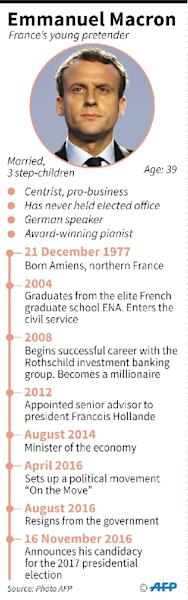Graphic profile of Emmanuel Macron, the young French centrist and former minister (AFP Photo/Jean Michel CORNU, Vincent LEFAI)