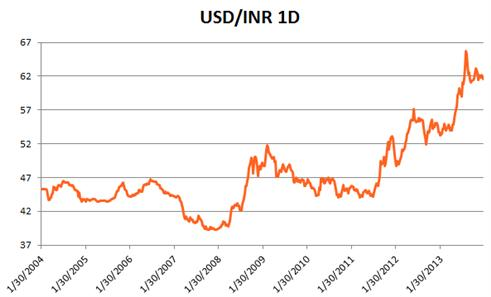 forex_special_report_indian_rupee_body_x0000_i1029.png, Special Report: India and the Rupee in 2014