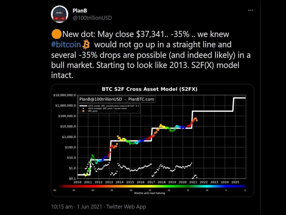 Renowned bitcoin analyst PlanB stood by his 'stock-to-flow model' on 1 June, 2021, which puts the cryptocurrency on a trajectory towards $250,000 (PlanB/ Twitter)