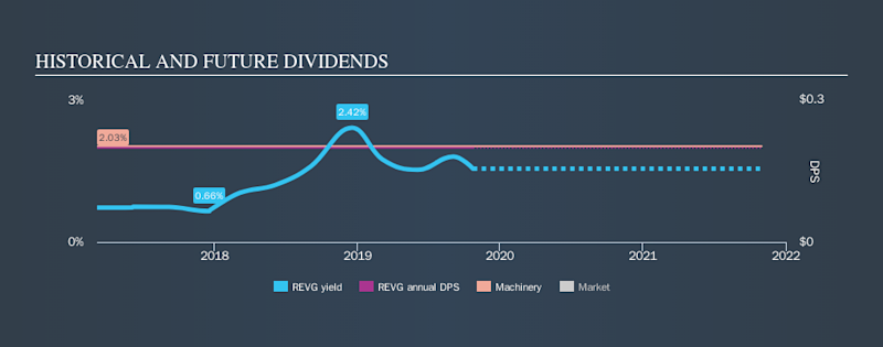 NYSE:REVG Historical Dividend Yield, October 24th 2019