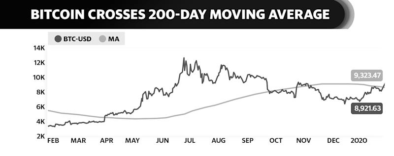 Bitcoin is now trading above its 200-day moving average, which Fundstrat's Tom Lee flags as a confirmation of a new bull trend for the crypto.