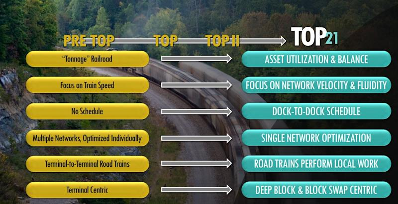 A graphic highlighting elements of Norfolk Southern's transformation plan