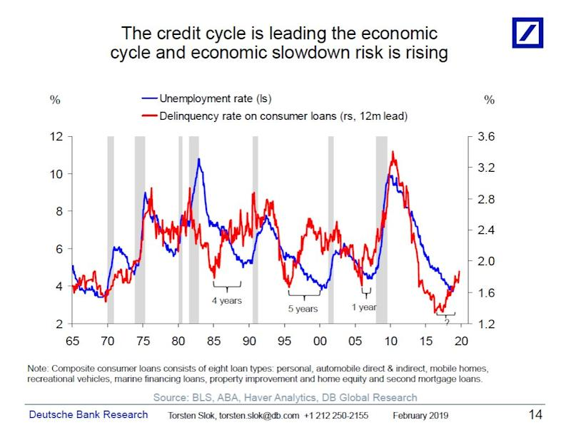 The red line represents delinquency rates on consumer loans, which leads an economic slowdown by a few years. The timing of the next recession is uncertain, as depicted by the '?' on the bottom right, but is expected to come soon. (Source: Deutsche Bank)