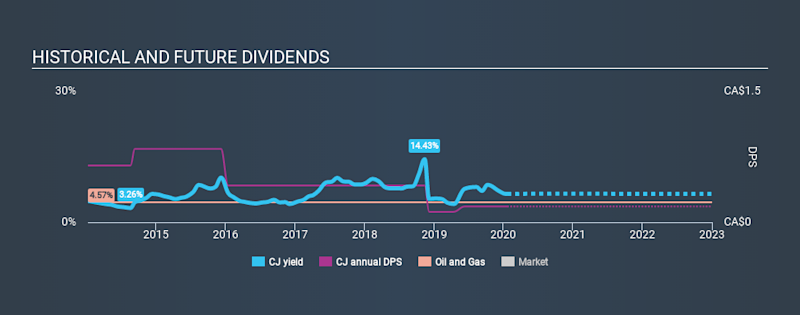 TSX:CJ Historical Dividend Yield, January 21st 2020