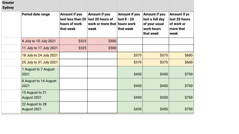 Chart showing what people in parts of Greater Sydney can claim in COVID-19 disaster payments.