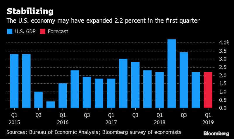 Primed for a Rebound? U.S. Growth Set to Stabilize: Economy Week