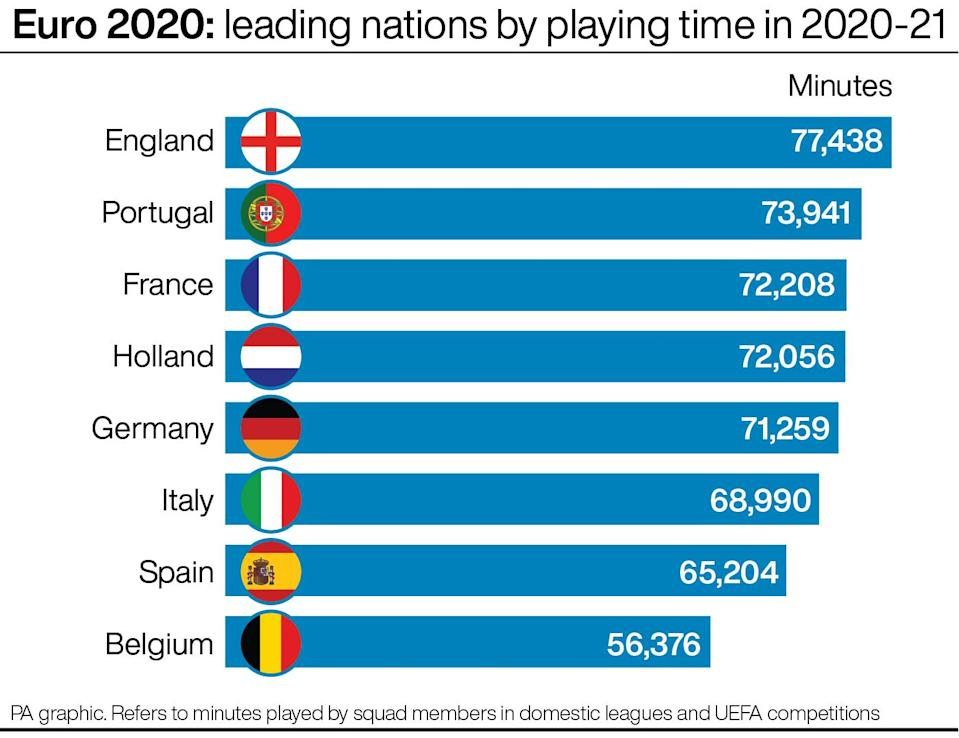 Euro 2020: leading nations by playing time in 2020-21