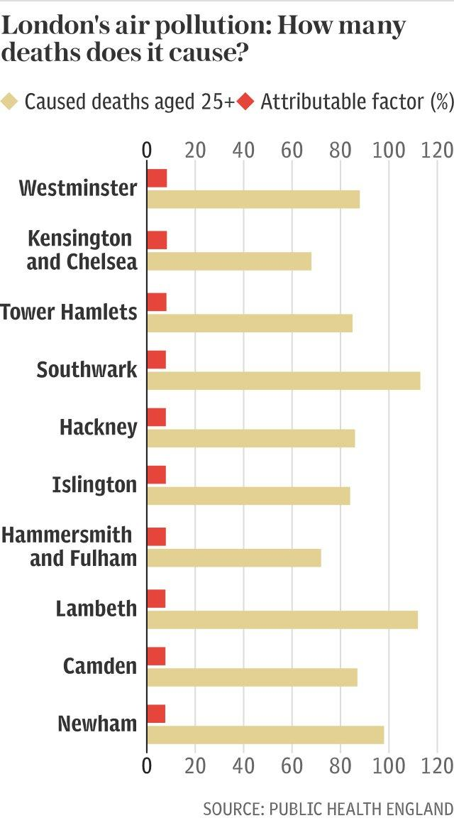 Deaths caused by Londons air pollution