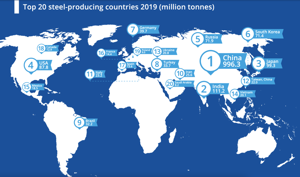 China was the top producer of steel in 2019. (Chart: World Steel Association)
