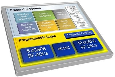 Xilinx Zynq UltraScale+ RFSoC Gen 3: Provides full sub-6GHz direct-RF support, extended millimeter wave interface, and up to 20 percent power reduction in the RF data converter subsystem compared to the base portfolio.