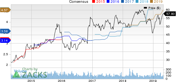 Great Southern Bancorp, Inc. Price and Consensus