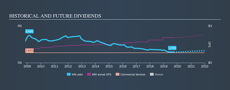 NYSE:WM Historical Dividend Yield, September 23rd 2019