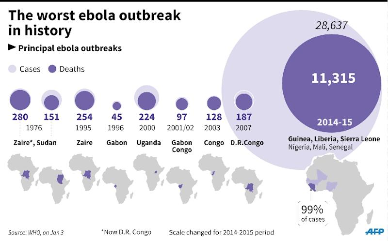 Map locating coun tries caught up in the Ebola epidemic and a comparison with recent outbreaks. 135 x 84mm (AFP Photo/)