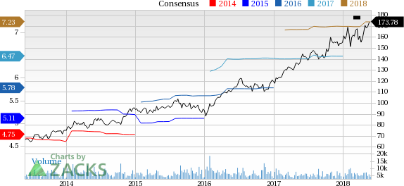 Stryker (SYK) reported earnings 30 days ago. What's next for the stock? We take a look at earnings estimates for some clues.