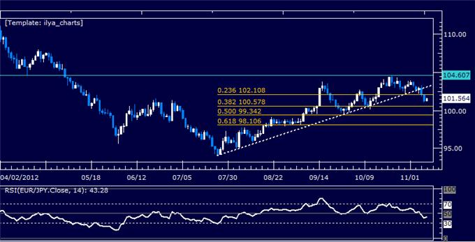 Forex_Analysis_EURJPY_Classic_Technical_Report_11.09.2012_body_Picture_5.png, Forex Analysis: EURJPY Classic Technical Report 11.09.2012