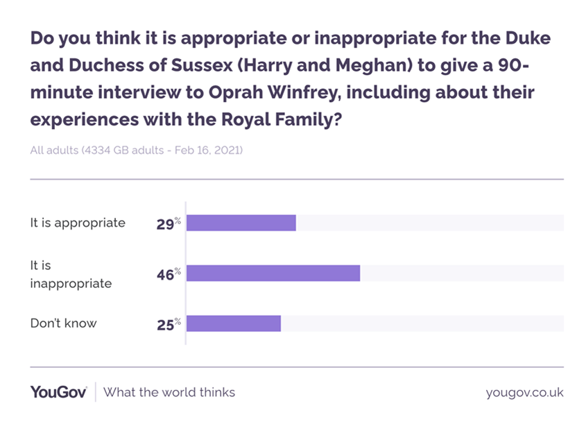 A snap poll found nearly half of respondents thought it was inappropriate for the couple to carry out an interview. (YouGov)