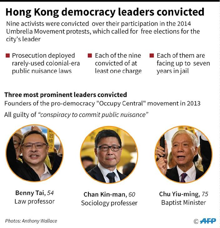 The founders of the Occupy Central movement in 2013 were found guilty of 'conspiracy to commit public nuisance' (AFP Photo/Laurence CHU)