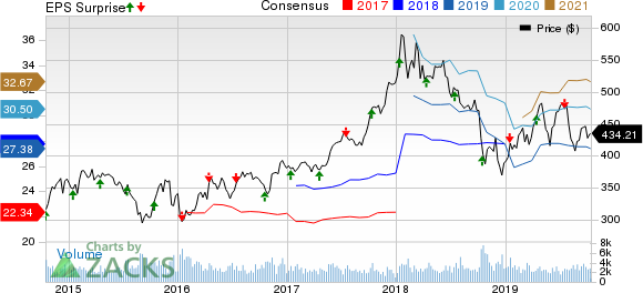 BlackRock, Inc. Price, Consensus and EPS Surprise