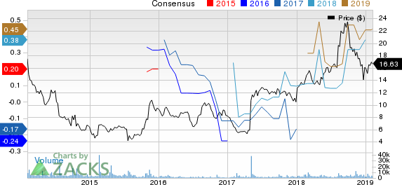 ANGI Homeservices Inc. Price and Consensus