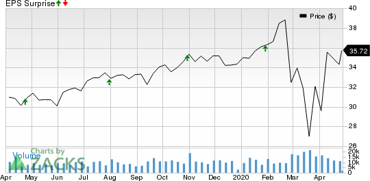 Duke Realty Corporation Price and EPS Surprise