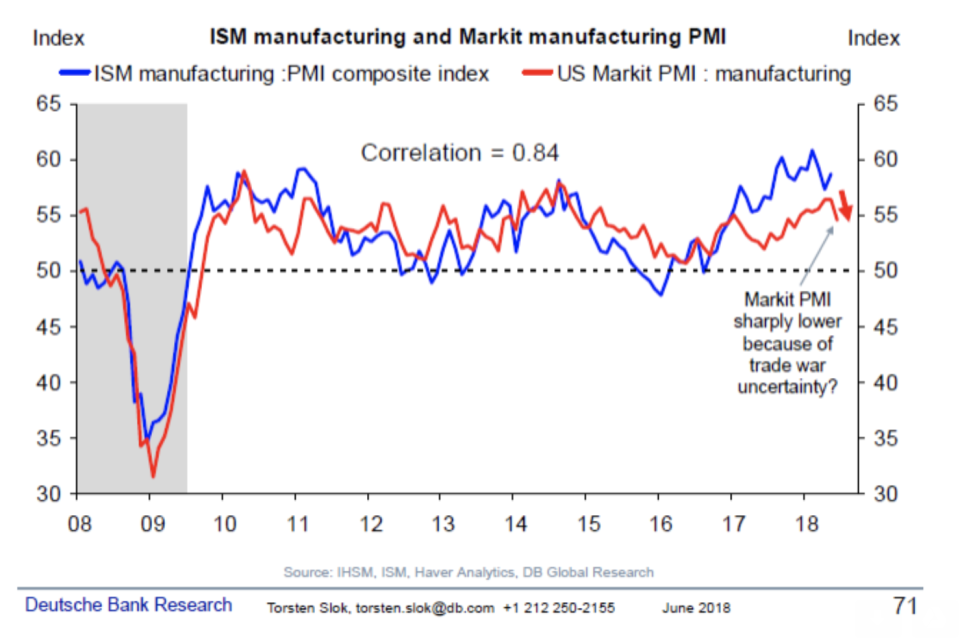This chart from Deutsche Bank shows recent weakness in U.S. manufacturing purchasing managers index readings.