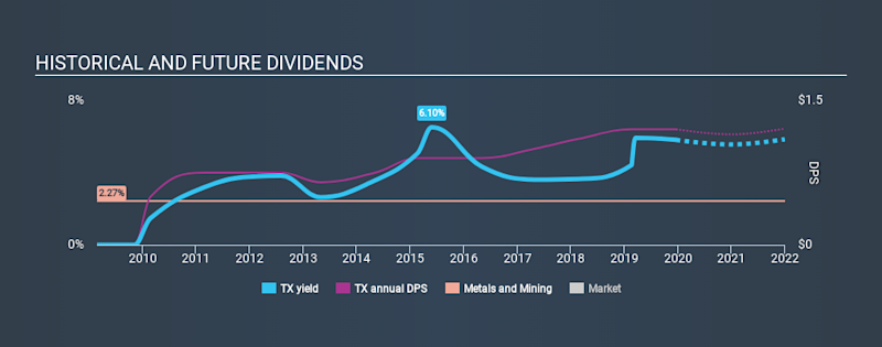 NYSE:TX Historical Dividend Yield, December 20th 2019