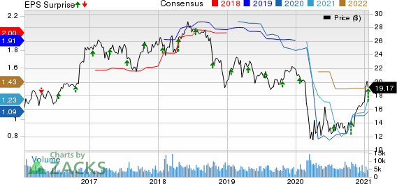 Associated BancCorp Price, Consensus and EPS Surprise