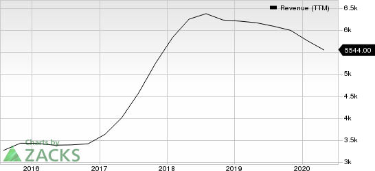 Analog Devices, Inc. Revenue (TTM)