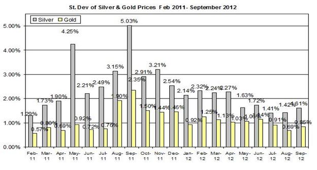 Guest_Commentary_Gold_Silver_Daily_Outlook_October_2_2012_body_Standard_deviation_2012_October_1.png, Guest Commentary: Gold & Silver Daily Outlook 10.02.2012