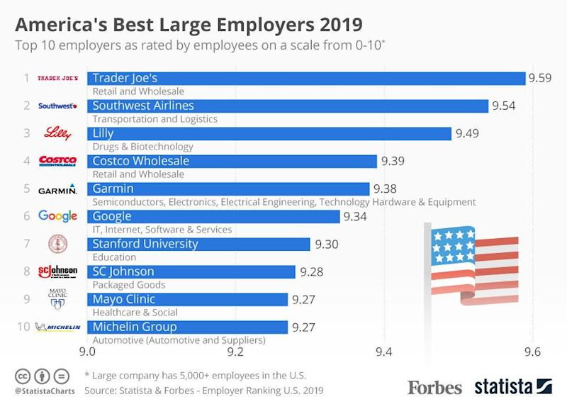 The best companies for employees in 2019. (Source: Statista)