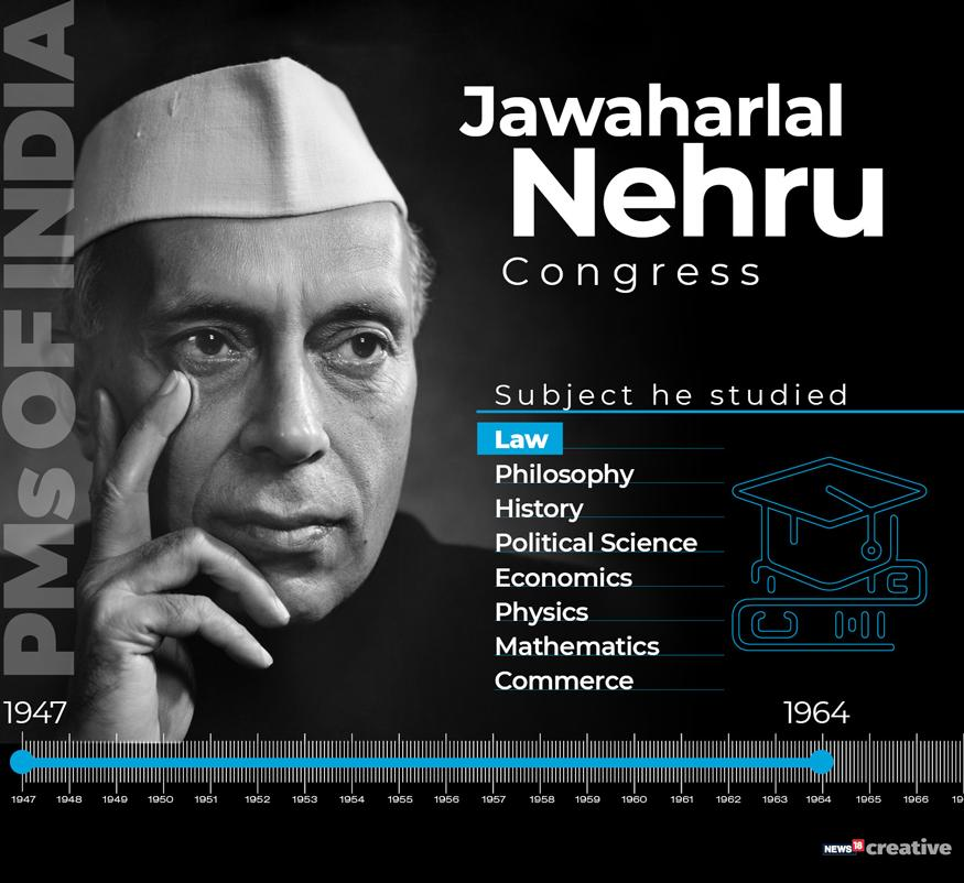 As India waits for its next Prime Minister, a look at all the former PMs, their political affiliations, tenure, education and other interesting details. <br /><br /> Jawaharlal Nehru. (Image: News18 Creative)