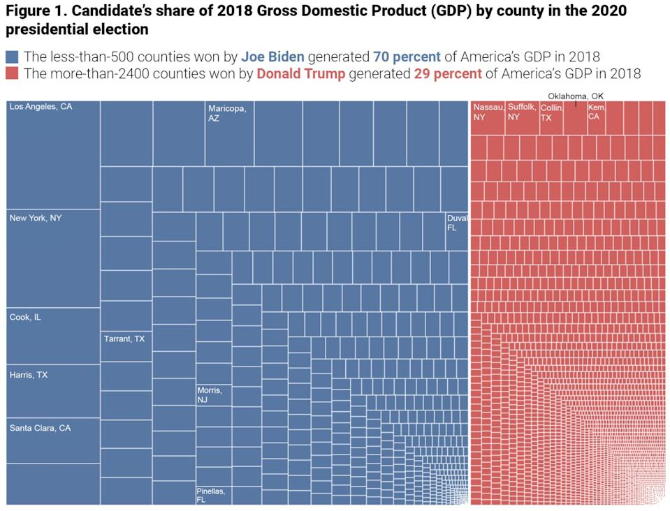 Chart showing America's most economically significant counties that Joe Biden won versus the counties President Trump won.