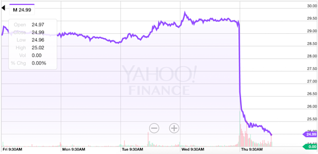 Macy's shares are getting slammed. (Source: Yahoo Finance)