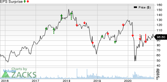 Marriot Vacations Worldwide Corporation Price and EPS Surprise