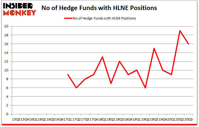 Is HLNE A Good Stock To Buy?