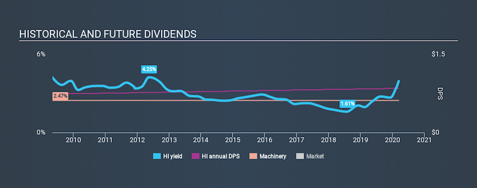 NYSE:HI Historical Dividend Yield, March 11th 2020
