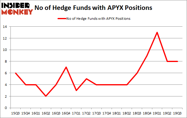 Is APYX A Good Stock To Buy?