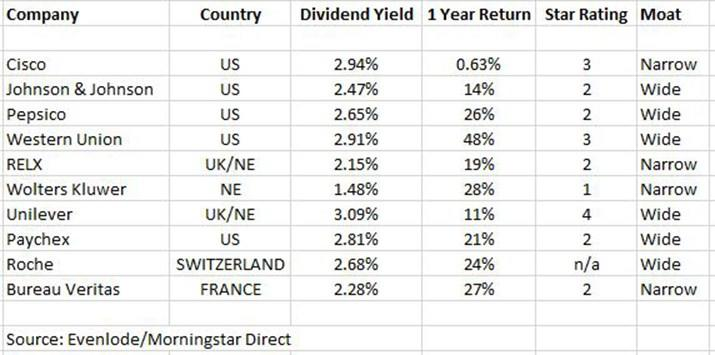 Dividends list
