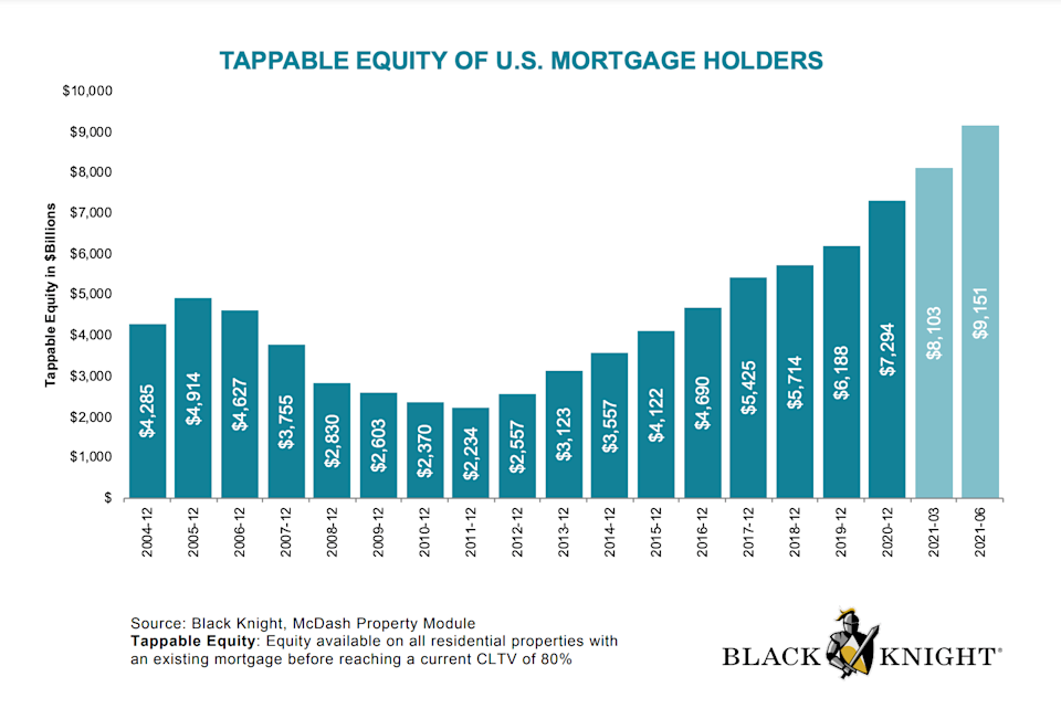 Black Knight Tappable Equity 2Q 2021 - $9.1 trillion - The Basis Point