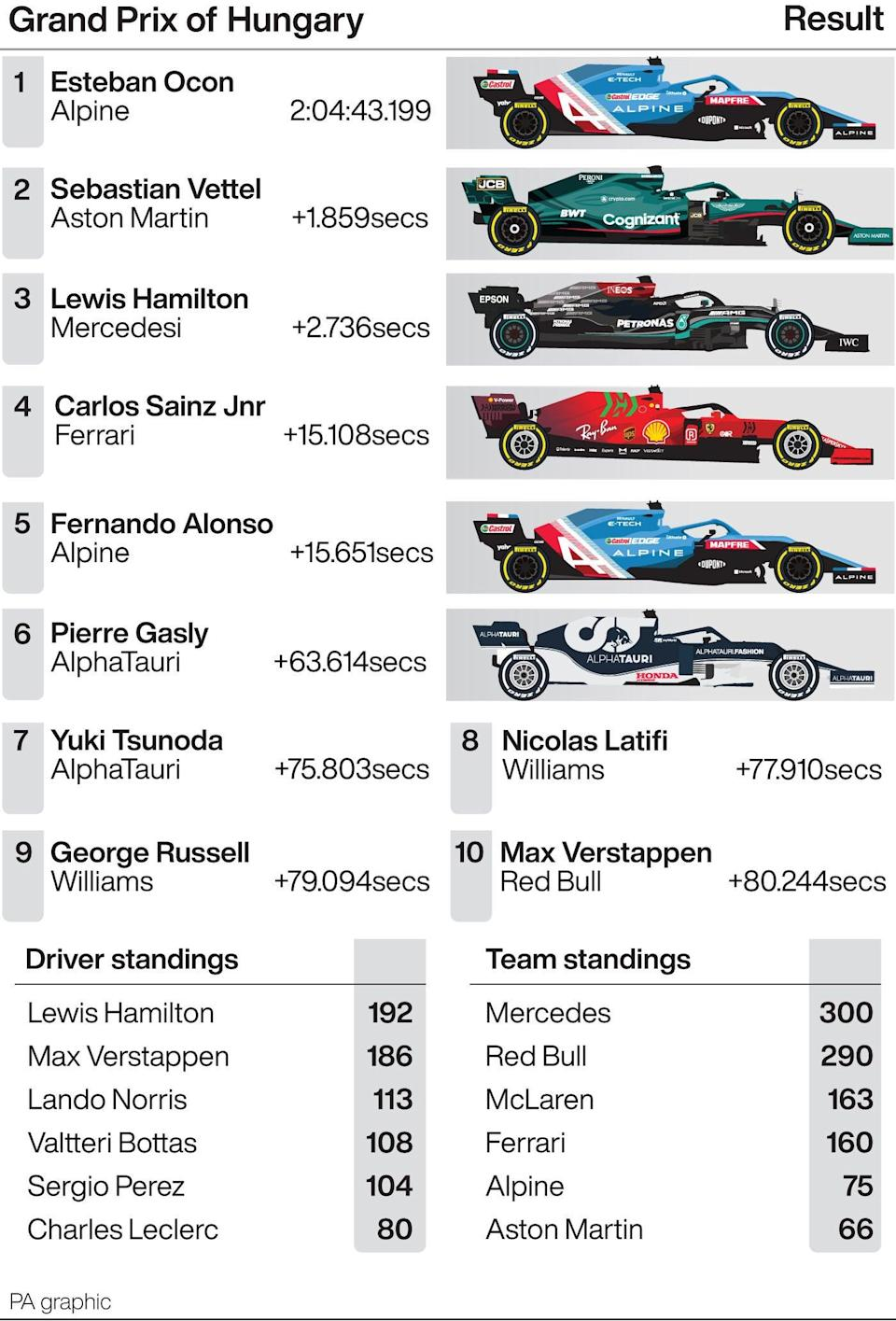 Hungarian Grand Prix result (PA graphic) (PA Graphics)