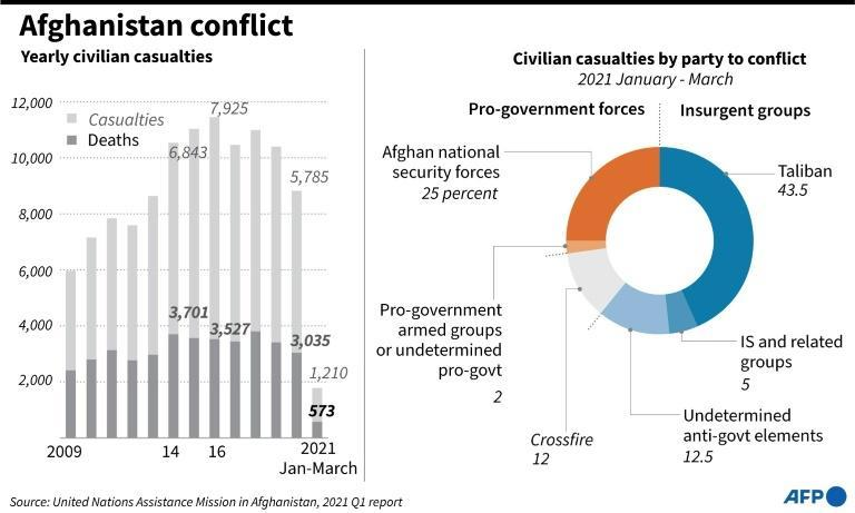 Graphic on civilian casualties in Afghanistan in the first three months of 2021 according to UNAMA data