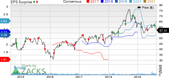 US Ecology, Inc. Price, Consensus and EPS Surprise