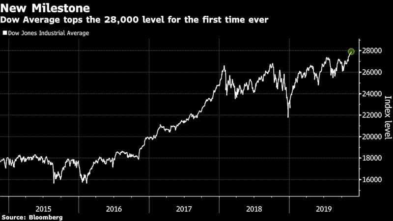 Markets Right Now: S&P 500, Dow at records; Nasdaq falls