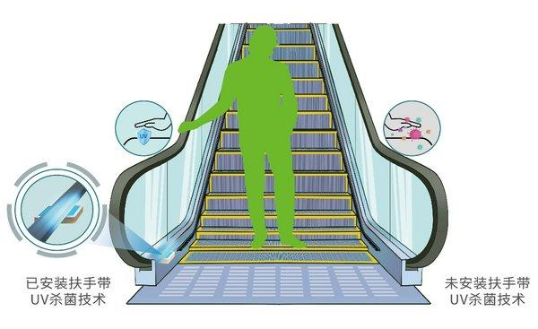 Sterilization and disinfection devices for handrails and steps of escalators from Hitachi Elevator