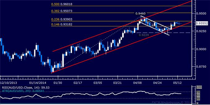 AUD/USD Technical Analysis – Treading Water Below 0.94