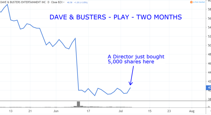 Stocks to Buy: Dave & Busters Entertainment (PLAY)