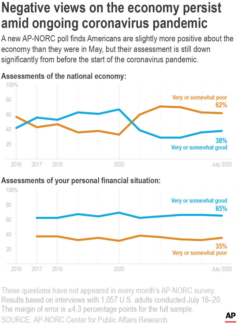 A new AP-NORC poll finds Americans are slightly more positive about the economy than they were in May, but their assessment is still down significantly from before the start of the coronavirus pandemic.;