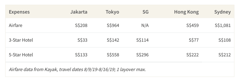 This table shows the average cost of airfare and accommodations to the top instagrammed cities in APAC