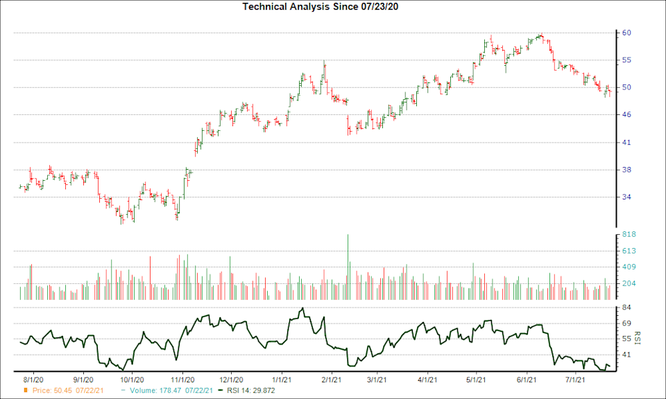 3-month RSI Chart for TAP